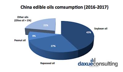 chart oil china